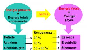 Passage de l'énergie primaire à l'énergie finale avec des pertes