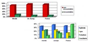 Pourcentage d'utilisation d'énergies renouvelables et non renouvelables