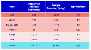 Energie primaire disponible pour différents pays