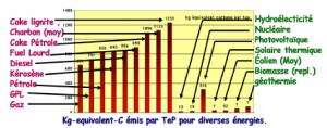 Kg-équivalent-C émis par TeP pour diverses énergies