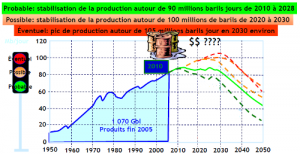 Evolution de la production de pétrole