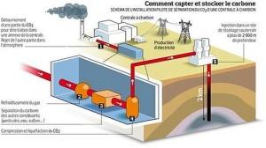 Il est nécessaire de séquestrer le CO2 libéré