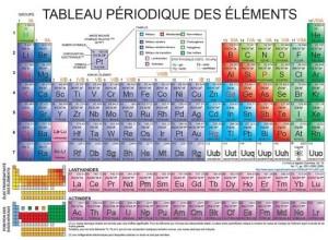 Table de Mendeleïev