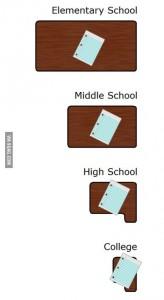 Taille des tables lors de la scolarité
