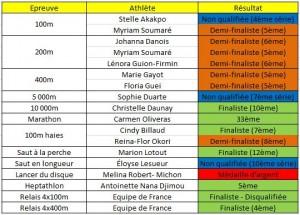 Tableau récapitulatif des femmes aux championnats du monde d'athlétisme 2013