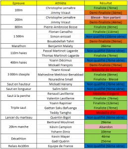 Résultats des Français aux championnats du monde d'athlétisme 2013