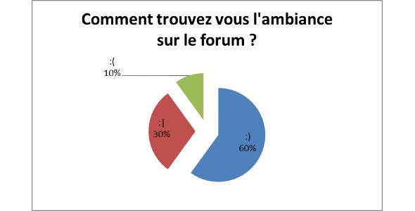 sondage q1