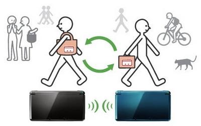 Représentation du fonctionnement de StreetPass sur 3DS
