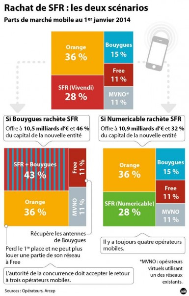Actualités mars 2014 SFR