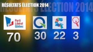 Le PLQ remporte les élections provinciales avec une majorité écrasante.