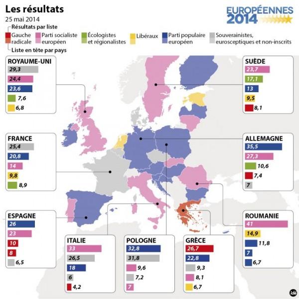 Actualités mensuelles mai 2014 européennes