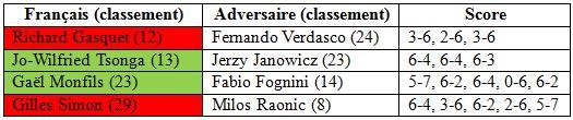Roland Garros 2014 troisième tour simple hommes