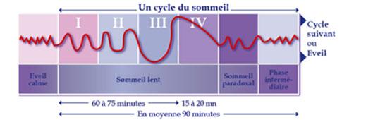 Les périodes de somnambulisme se produisent durant le sommeil lent profond