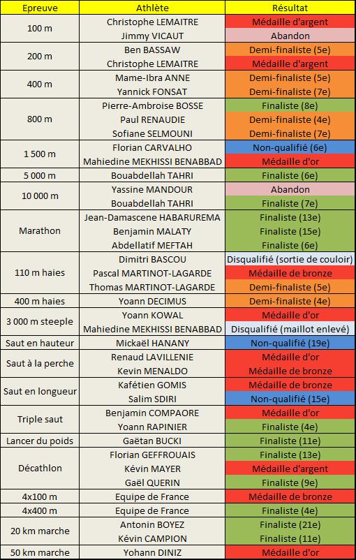 Championnat Europe athlétisme 2014 hommes