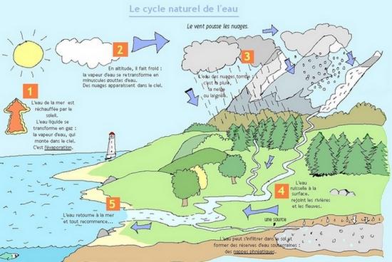 Les nuages sont naturellement liés au cycle de l'eau