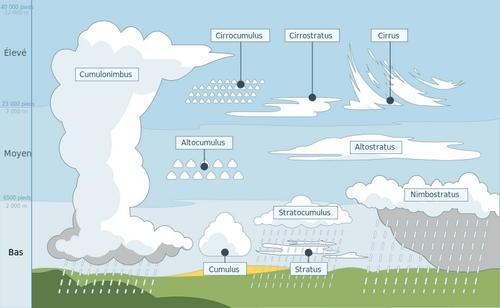 Les différents types de nuages