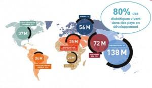 La journée mondiale du diabète 2014