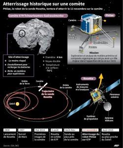 Mission Rosetta une première dans l'histoire