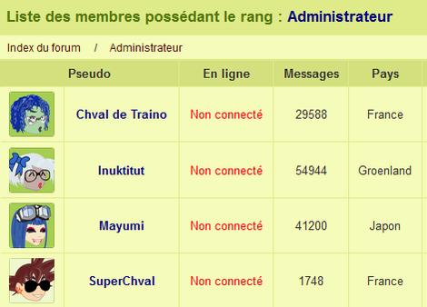 administrateurs de monchval.com