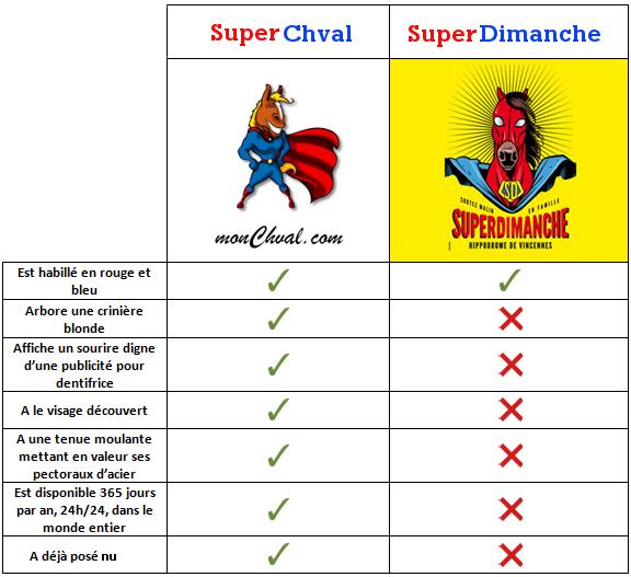 comparaison superchval et superdimanche