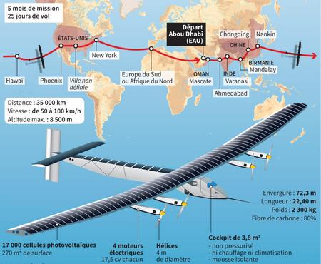 Avion à énergie solaire