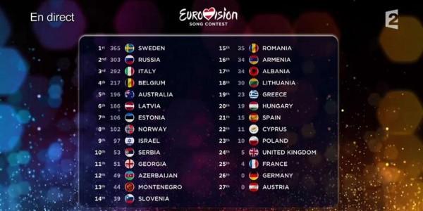 Actualités mai 2015 Eurovision