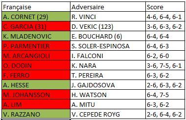 Roland Garros 2015 femmes 1er tour