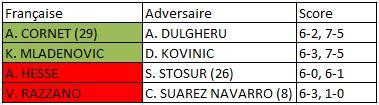 Roland Garros 2015 femmes 2e tour