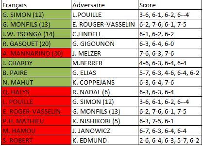 Roland Garros 2015 hommes 1er tour
