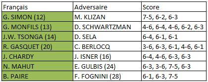 Roland Garros 2015 hommes 2e tour