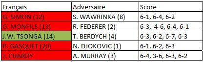 Roland Garros 2015 hommes 8e de finale
