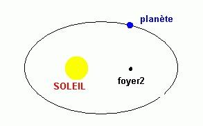 dessin de la trajectoire d'une planète en forme d'ellipse, dont l'un des deux foyer est le Soleil