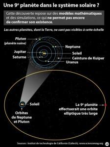 neuvième planète système solaire, découverte et description de l'hypothétique parcours