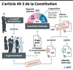 Le 49.3 pour la loi du travail
