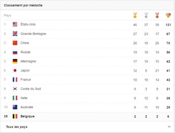 Tableau des médailles des JO 2016 Rio