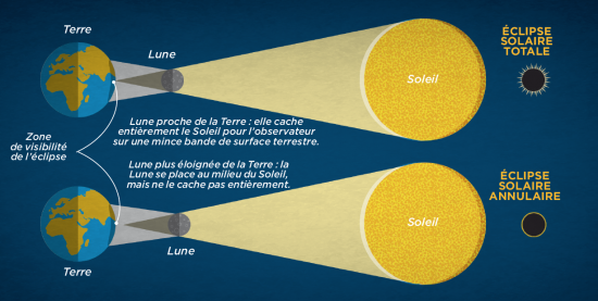 éclipse solaire totale différente d'éclipse solaire annulaire