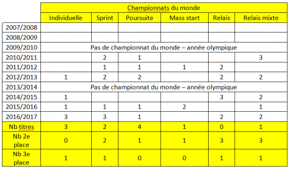 Martin Fourcade biathlon championnats du monde