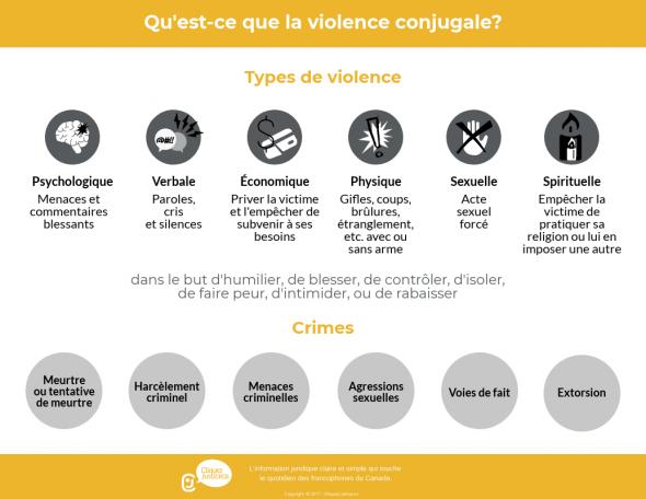 Types de violence