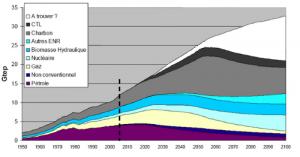 Mise en évidence du pic de production pétrolier