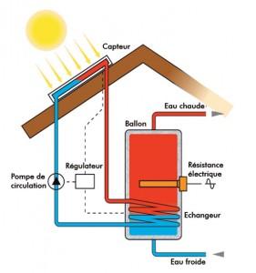 Capter et transformer l'énergie solaire thermique