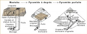 Des mastabas aux pyramides