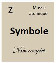 Chaque case du tableau périodique contient des informations sur l'élément
