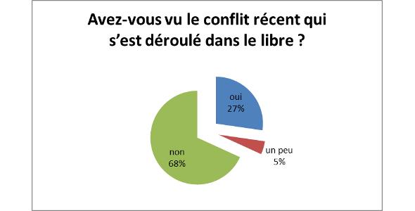 sondage q2
