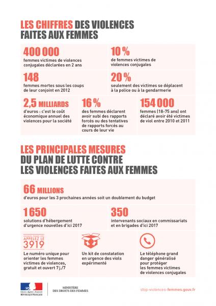 Tableau des chiffres de la violence faite aux femmes