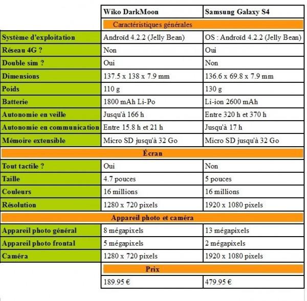 Tableau qui compare le Samsung Galaxy S4 avec le Wiko Darkmoon