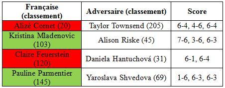 Roland Garros 2014 deuxième tour simple femmes