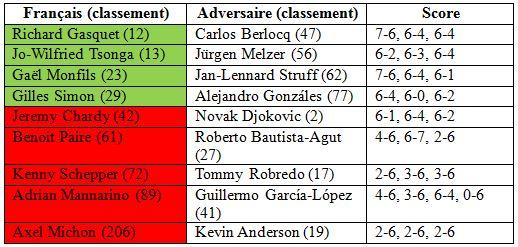 Roland Garros 2014 deuxième tour simple hommes