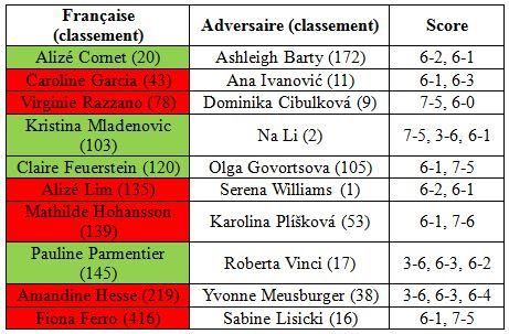 Roland Garros 2014 premier tour simple femmes
