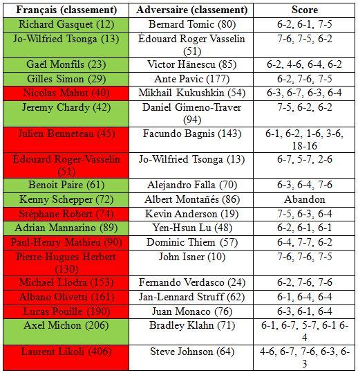 Roland Garros 2014 premier tour simple hommes