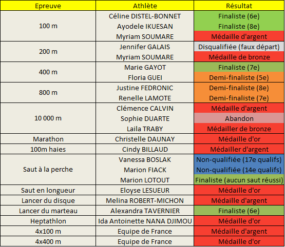 Championnat Europe Athlétisme 2014 femmes